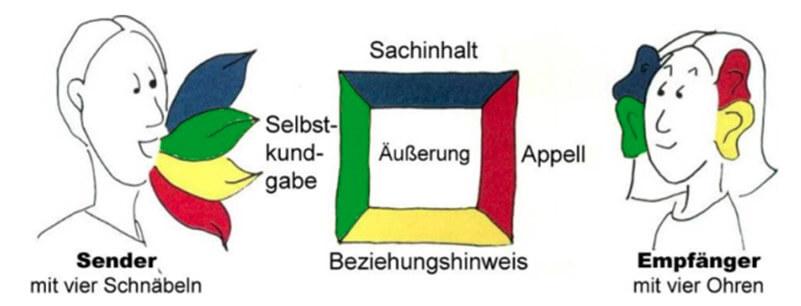 Das 4-Ohren Modell von Schulz von Thun